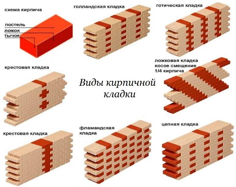 Кирпич М100 основные характеристики Что означает марка прочности
