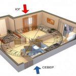 Строительство дома по фэншуй: описание,фото.
