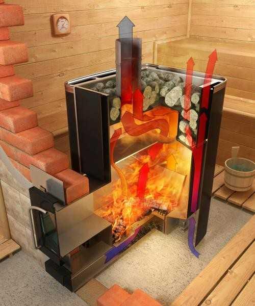 Как делать печь для бани
