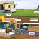 Автономная канализация в частном доме: виды, монтаж, устройство