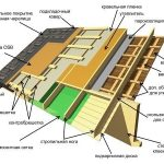 Гидроизоляция крыши.