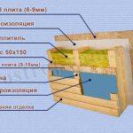 Как правильно самостоятельно построить каркасный дом?