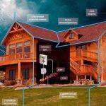 От чего зависит расход кирпича для строительства дома