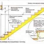 Расчет ступеней лестницы для дома