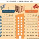 Расход строительных материалов на заметку — 7 таблиц
